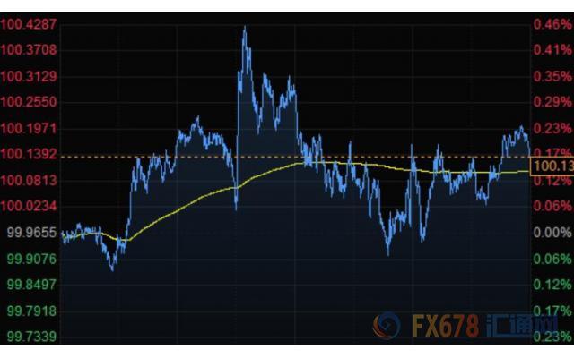 美元走高金价下滑 减产消息不断美油飙升10%