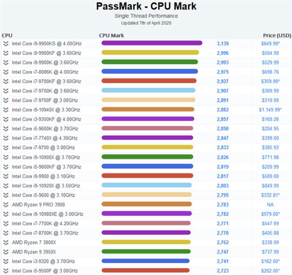 英特尔处理器排名_Intel单线程处理器优势明显!占据PassMark天梯榜前17位|处理器|天梯 ...