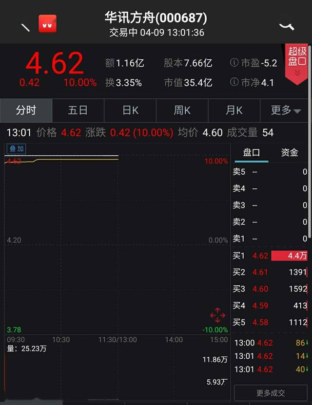 4月9日早盘华讯方舟股价再度涨停 数据来源:Wind