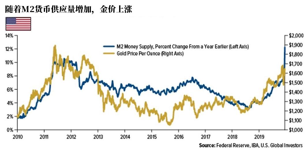 (图中蓝线代表M2货币供应量,黄金代表金价)