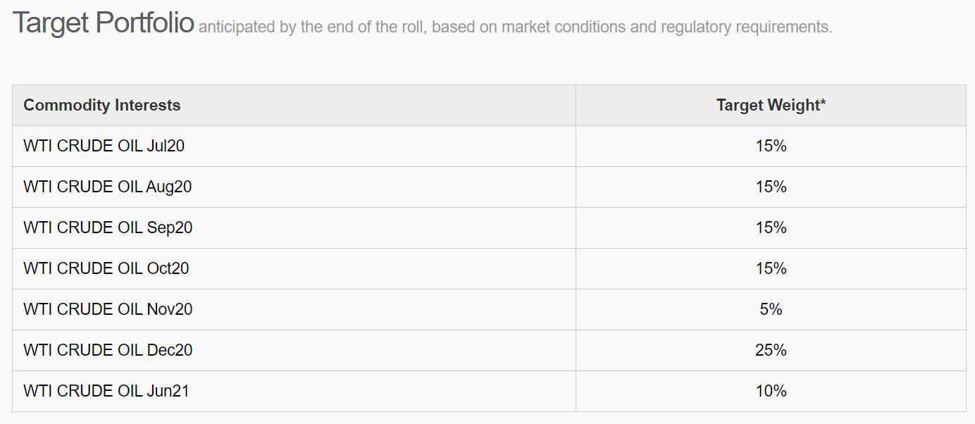 (截至4月30日USO的现在的原油期货相符约持仓比例)