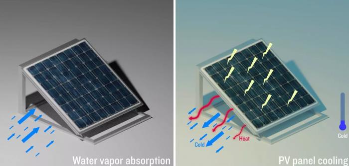 新聚合物凝胶可通过吸收水蒸气来冷却太阳能电池板