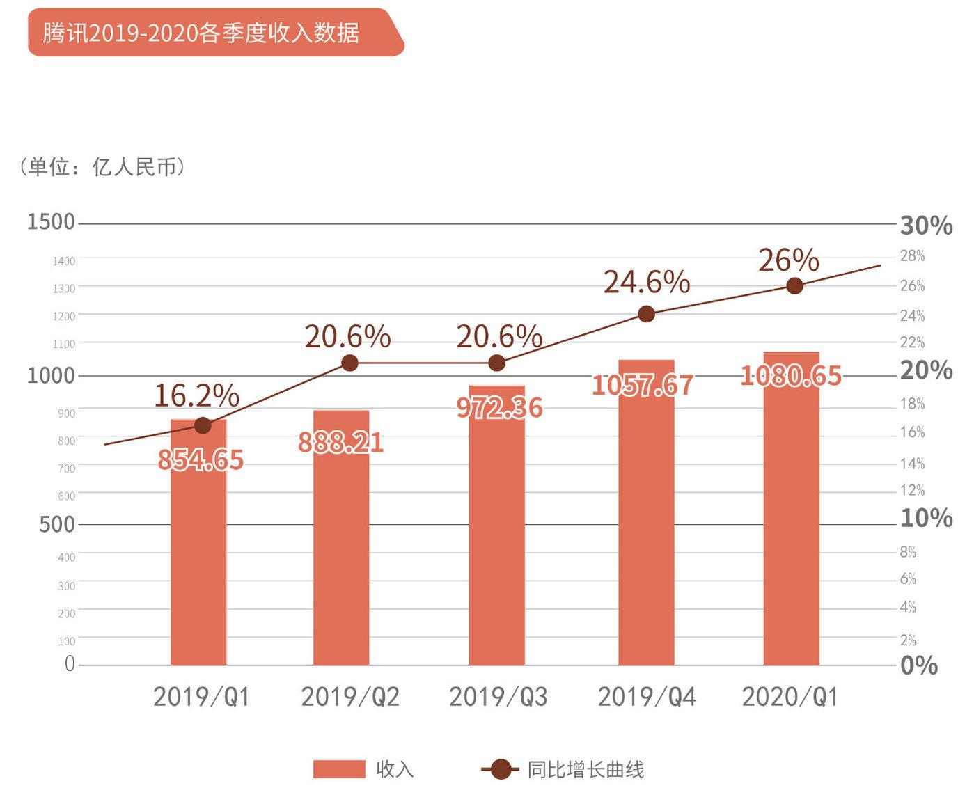 2019年各季度腾讯都保持了两位数的营收增速