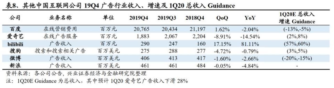 兴业证券统计互联网公司广告收入