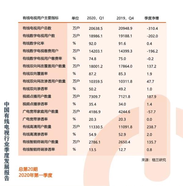 今年第一季度中国有线电视用户总量降至2.06亿户 收视率降至45.58%