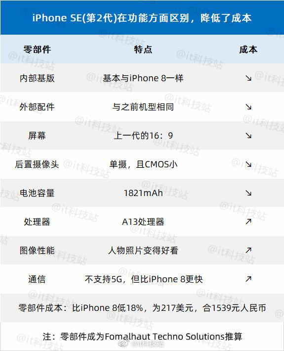 新iPhone SE成本曝光:比iPhone 8要低18%