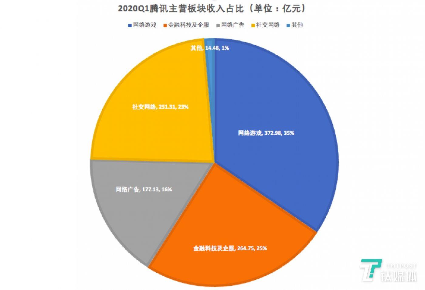 腾讯各业务板块占比(绘图/芦依)