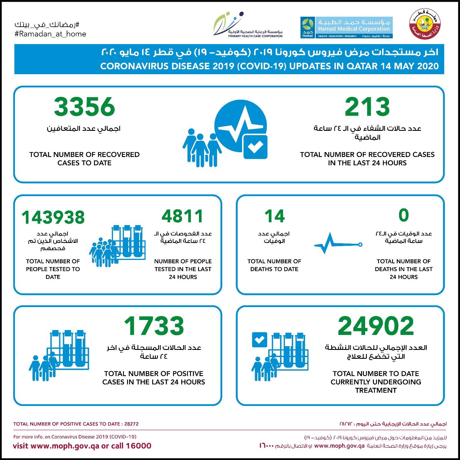 △卡塔尔疫情发展柱状图