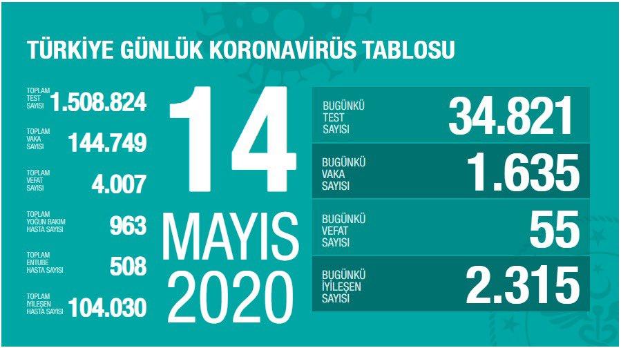 △土耳其14日疫情统计 来源:土耳其卫生部