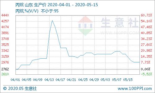 生意社:成交氛围偏弱 山东丙烷市场宽幅下跌(5.10-5.15)
