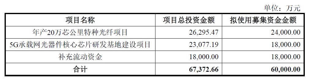 永鼎股份拟非公开募资6亿,推进特种光纤、光芯片等项目研发