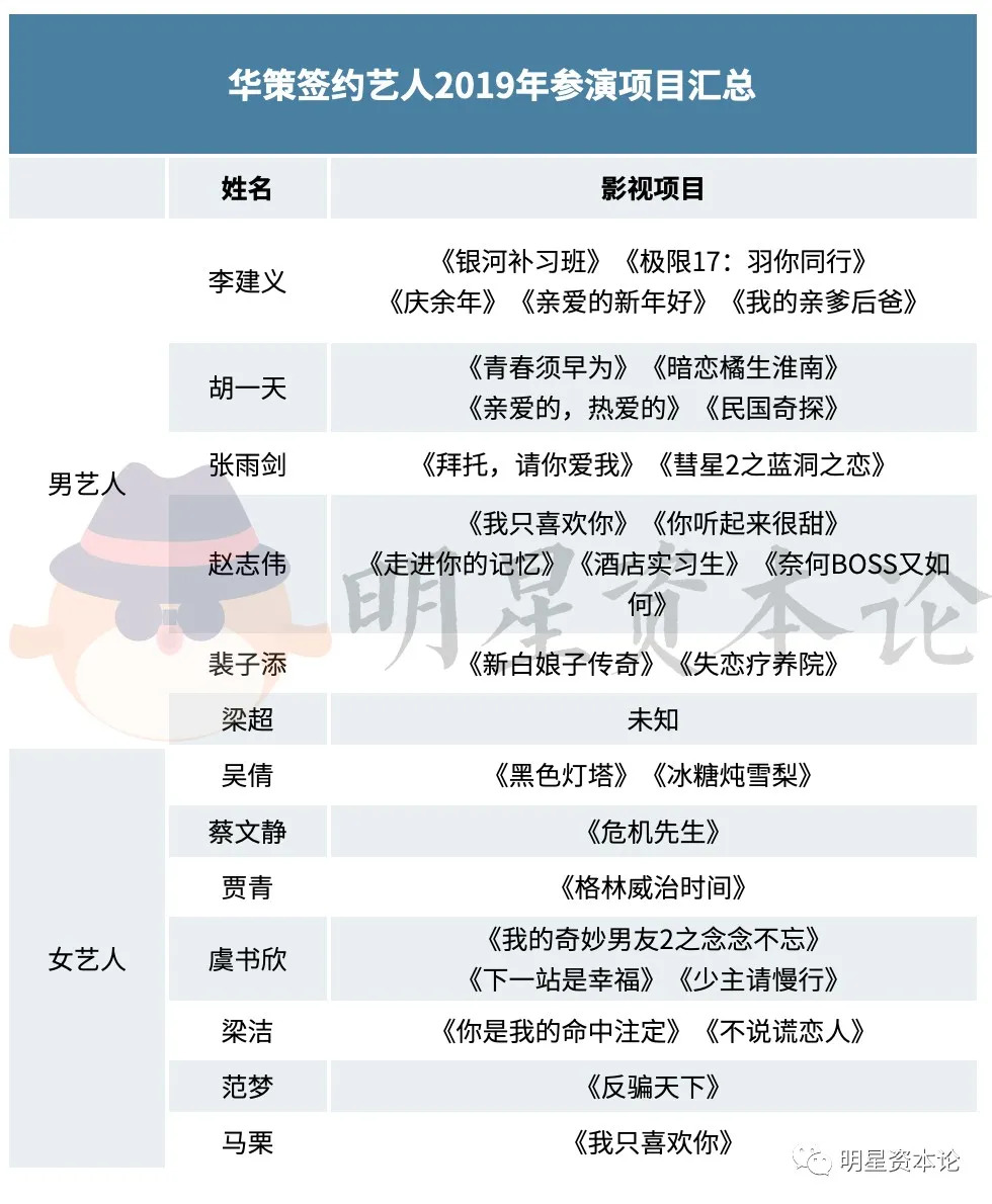华策签约艺人_欢瑞、天娱、华策拿什么留住挑大梁的杨紫华晨宇胡一天?|盗墓 ...