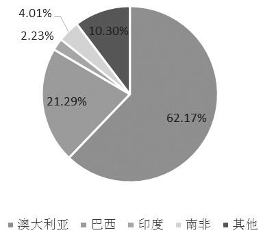 图为2019年我国铁矿石主要进口国占比