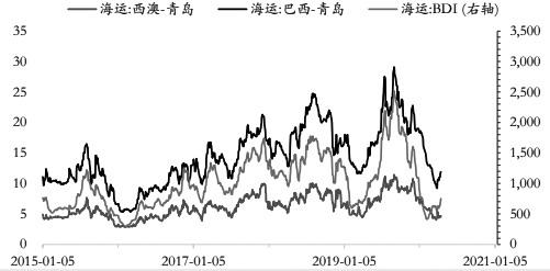 图为BDI指数与铁矿海运费价格对比(单位:美元/吨)