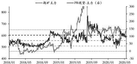 图为铁矿石主力合约期现价差(单位:元/吨)