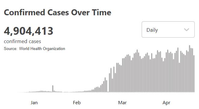 △22日世卫组织公布的全球新冠肺炎确诊病例累计数字(图片来源:世卫组织)