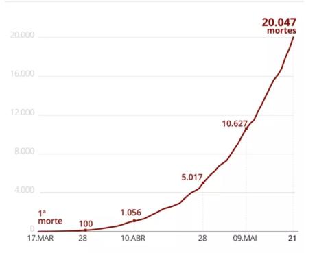 △巴西新冠肺炎死亡病例数量曲线(图片来源:巴西环球网)