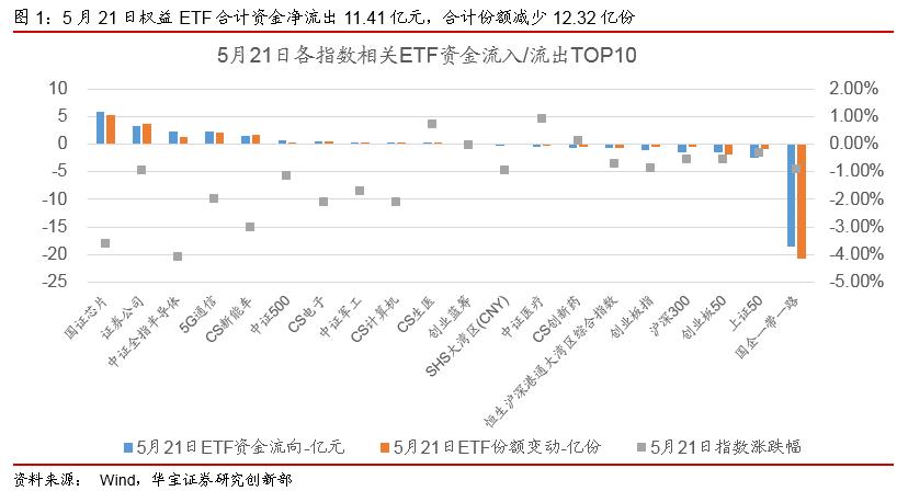 ETP日报(20200522):股跌债涨,港股相关ETP领跌