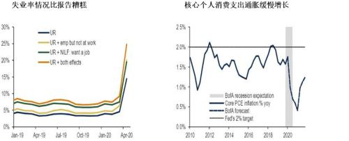 l月份gdp_首席视野瑞银汪涛:预计6月经济继续复苏二季度GDP同比转正