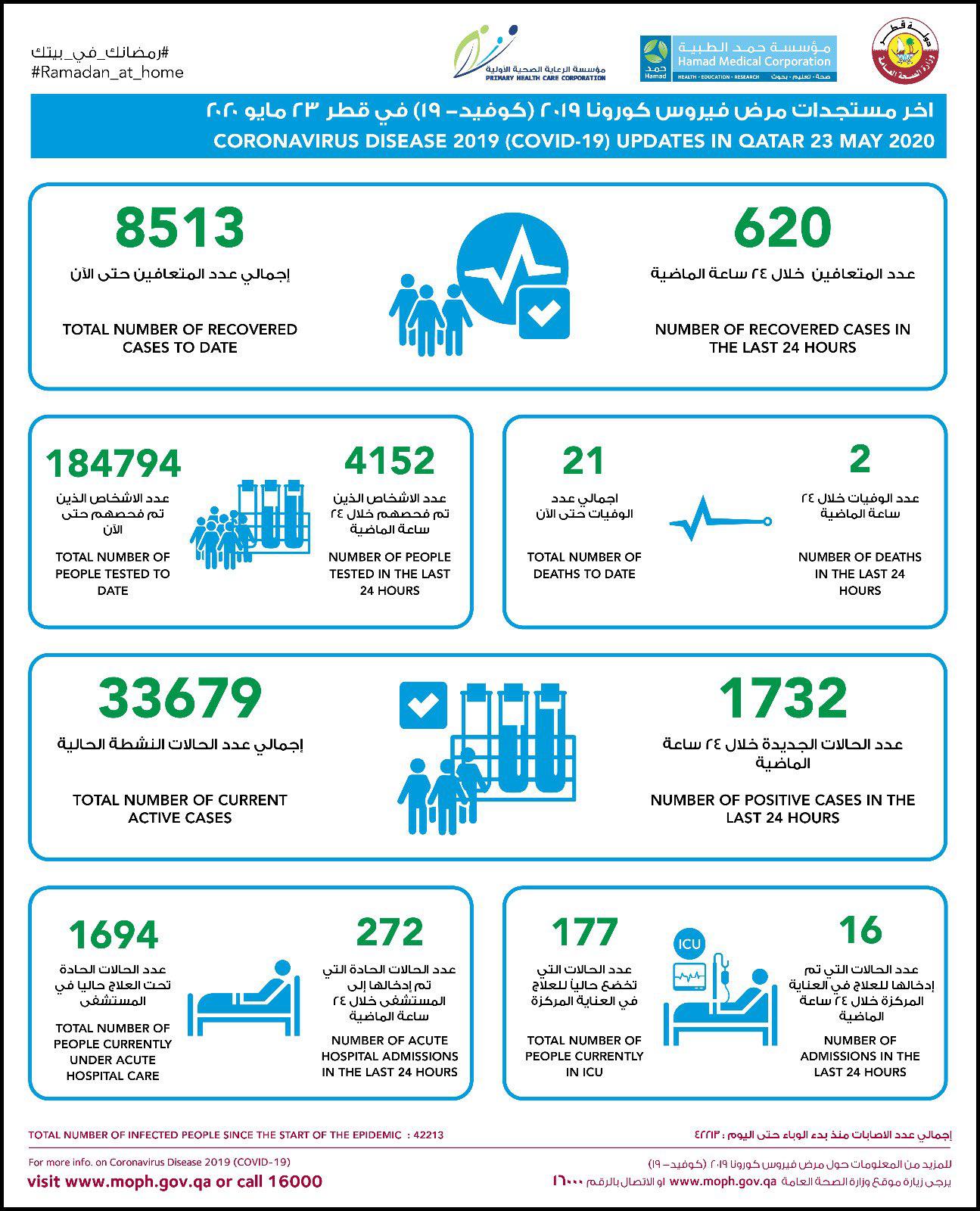 △卡塔爾23日疫情數據 來源:卡塔爾公共衛生部