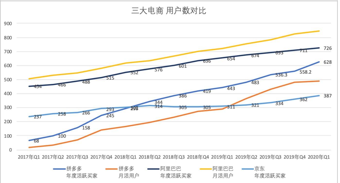 (制图:财报望公司,注:图中阿里巴巴有关均为中国市场数据)