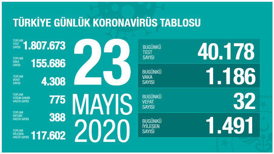 △土耳其23日疫情數據 來源:土耳其衛生部