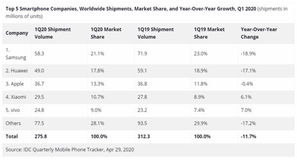 华为手机业务的最大阻碍,或并不是芯片