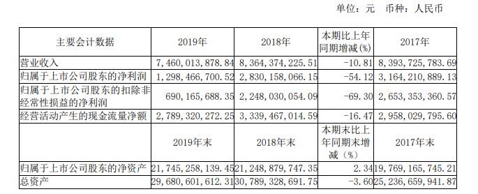 千亿市值不再 三安光电2020年业绩持续下滑股价跌去四分之一