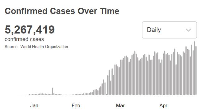 世卫组织:全球新冠肺炎超过526万例