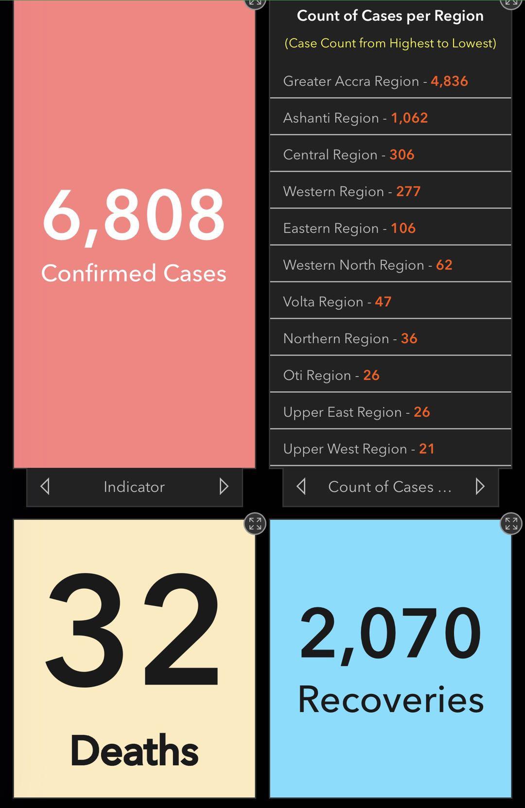 加纳新增125例新冠肺炎确诊病例 累计确诊病例6808例