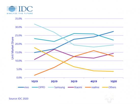 IDC数据显示:vivo荣登印尼智能手机市场首位
