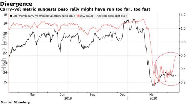 全球乐观情绪推动墨西哥比索上涨 但风险在不断积聚