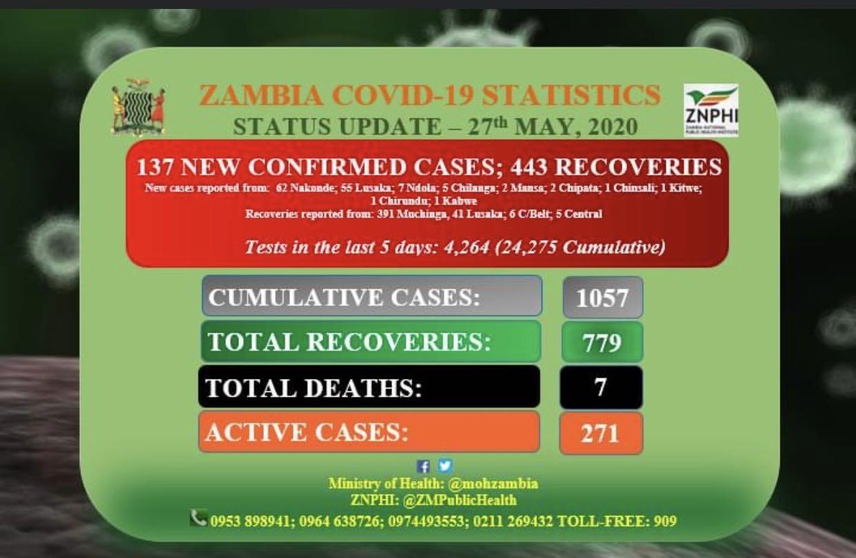 赞比亚最新消息:新增137例新冠肺炎