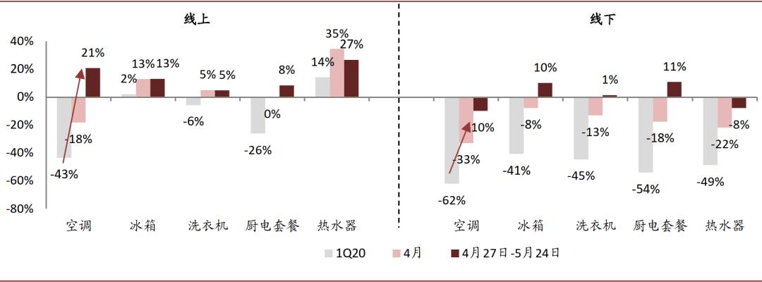 中金:地产装修改善预期加强 看好白电厨电估值修复