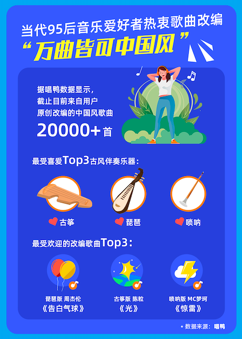 阿里文化消费报告展现95后潮流密码:弹唱中国风,汉服出行打卡