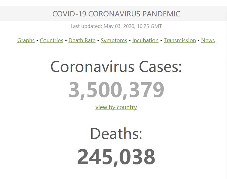 全球新冠肺炎累计确诊病例超350万例 达3500379例