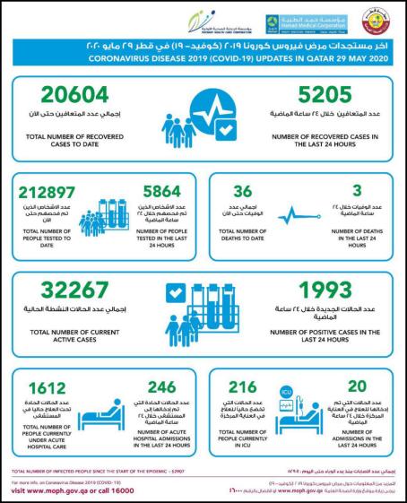 △卡塔尔29日疫情统计,来源:卡塔尔公共卫生部
