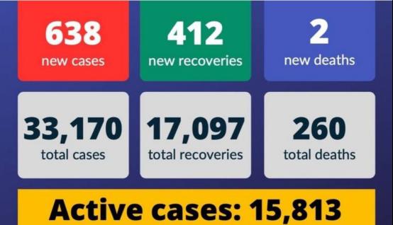 △阿联酋29日疫情统计,来源:阿联酋卫生与预防部