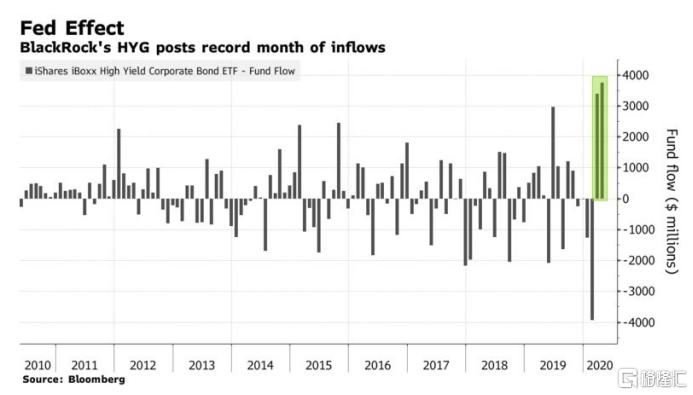 美联储正式下场购买EFT 会成为下一个日本央行?_外汇交易在什么时间段
