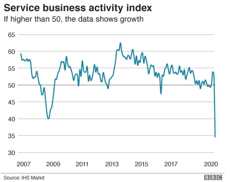 2007年至2020年英国服务业运动指数走势图