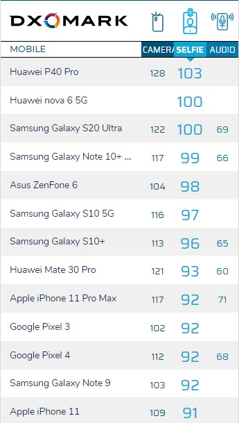 iPhone 11前摄DXOMARK评分公布:91分 ⾃拍摄影者强有⼒的选择