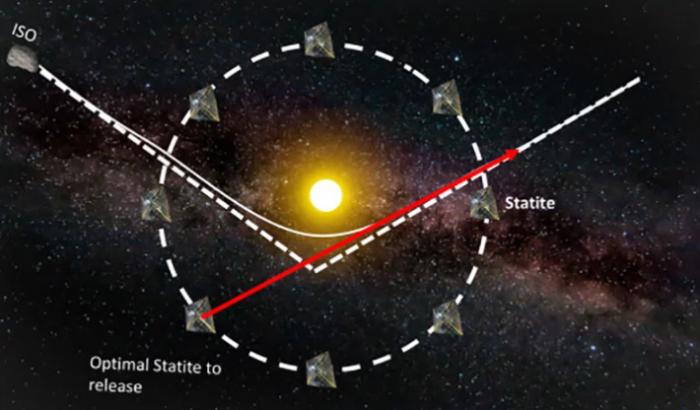 """MIT科学家提出利用太阳""""弹弓""""技术帮助航天器拦截星际天体"""