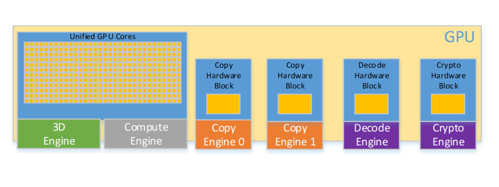 Win10任务管理器里面的GPU占用率到底是怎么算的?的照片 - 3