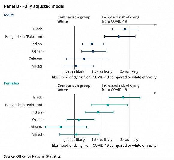 考虑外部因素情况下各栽族于白人物化亡概率迥异。图片来源:英国国家统计署
