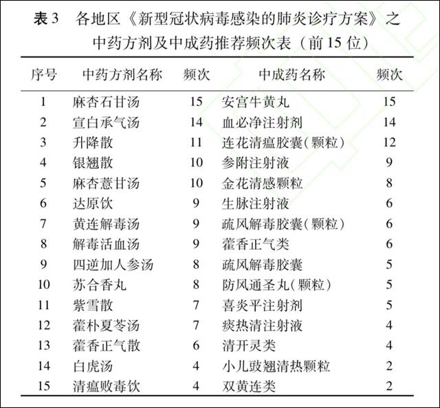 张伯礼团队、刘清泉团队论文截图
