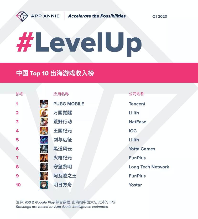 2020薪酬排行榜_AppAnnie:2020年第一季度中国出海游戏收入排行榜