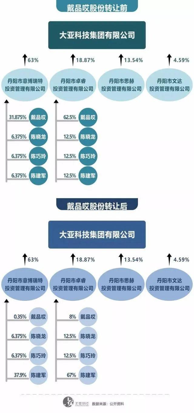 ▲戴品哎股权转让前后,陈氏兄弟持股情况。