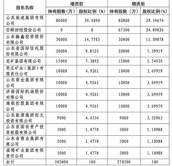 消息:泰山财险引外资保险巨头9亿入股 安顾集团要做这家山东国企二股东_行业_太平洋财富网