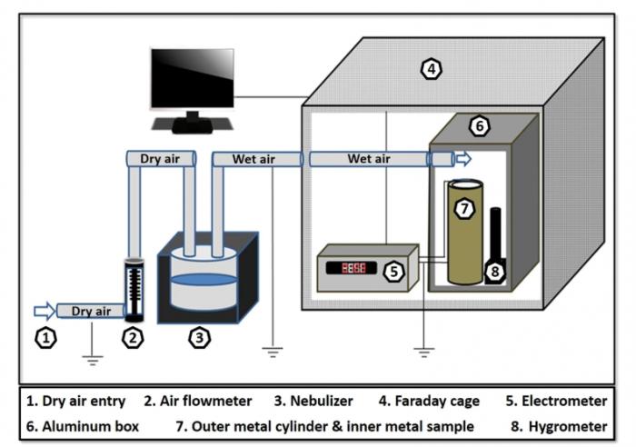 科学家称仅利用空气中的湿度就能产生电荷