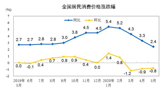 """5月份CPI同比上涨2.4% 涨幅重回""""2时代"""""""